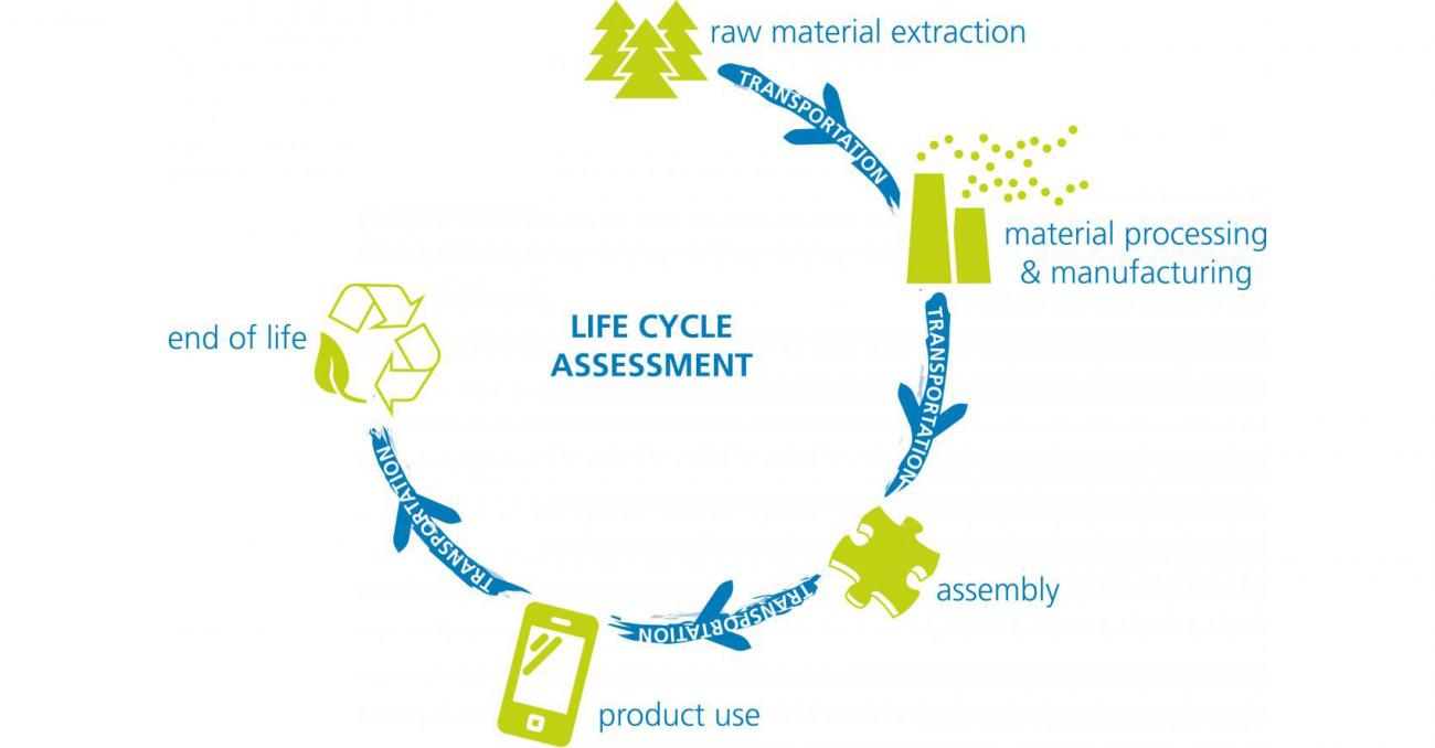 Life Cycle Assessment pictography
