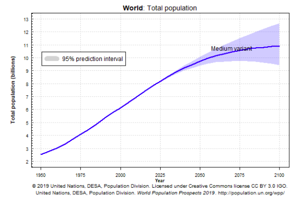 World Population Projections Graph, UN